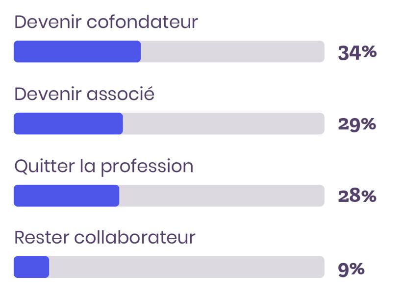 sondage plans de carrière