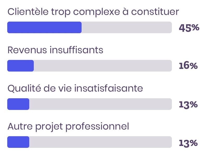sondage raisons de fin de carrière avocat