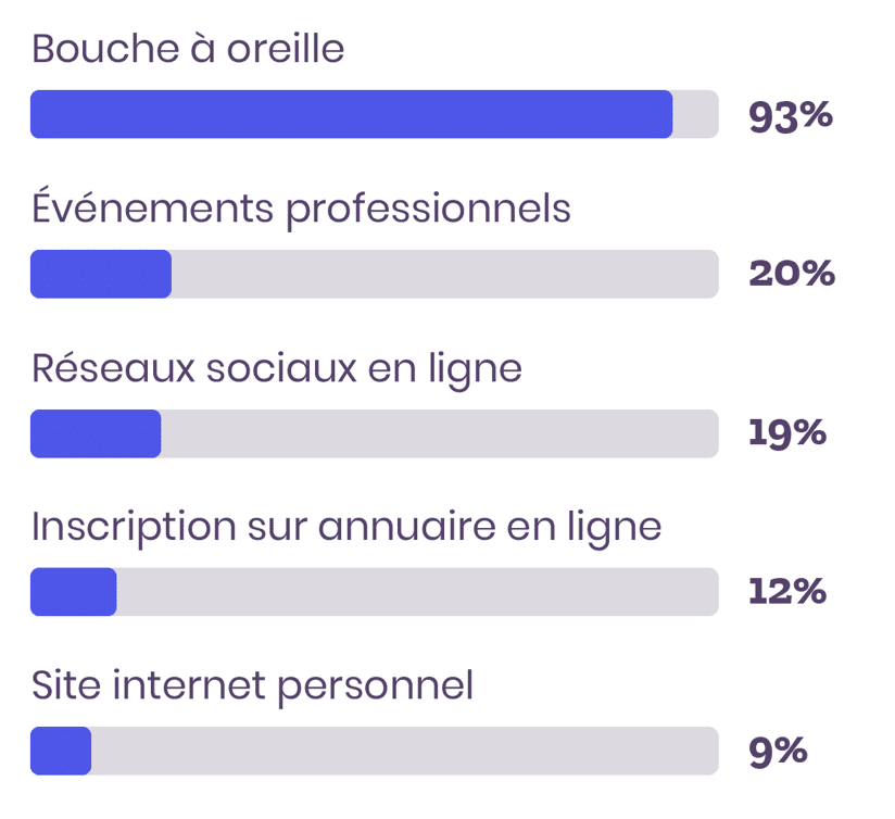 résultats sondage canaux d'acquisition avocats collaborateurs