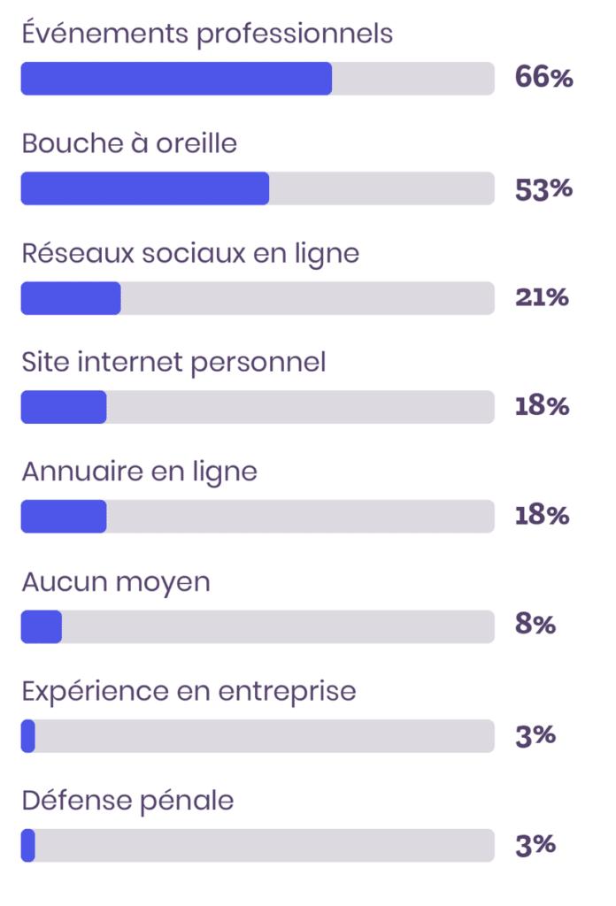 résultats sondage canaux d'acquisition que souhaitent développer les avocats collaborateurs